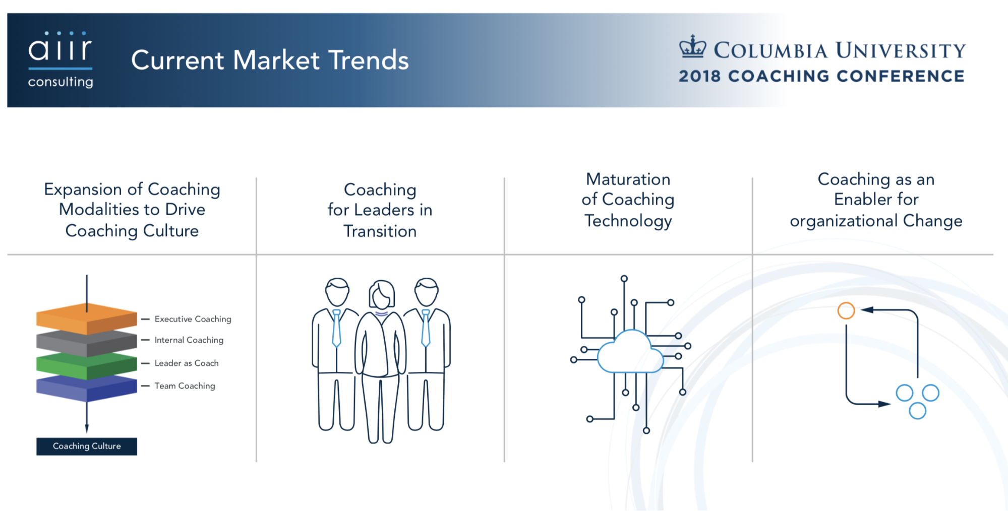 Coaching market trends for 2018-2019.